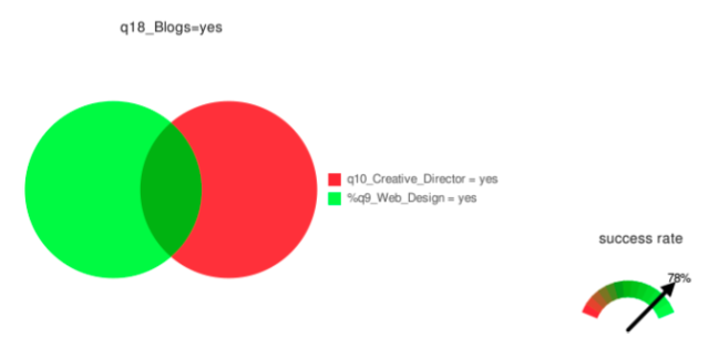 If job=creative director & profession=web design then read blogs=yes (accuracy 78%)