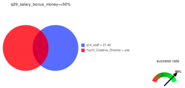 If staff=21-40 & profession=creative director then bonus<50% salary (accuracy 86%)